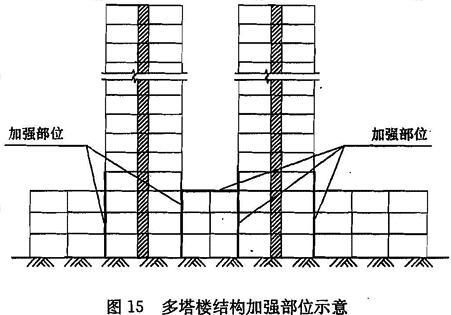 多塔楼结构加强部位示意
