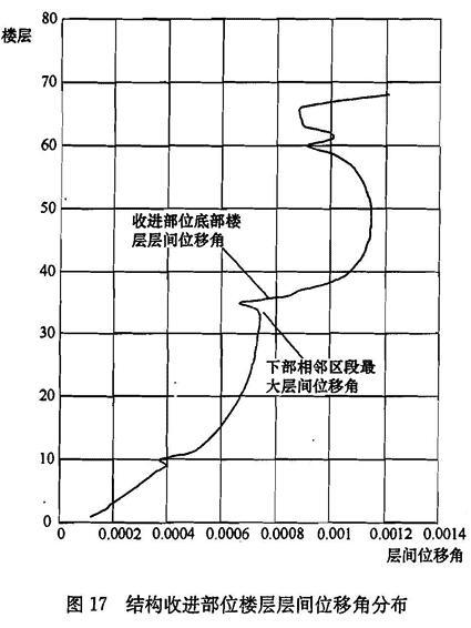 结构收进部位楼层层间位移角分布