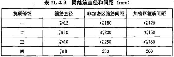 梁箍筋直径和间距(mm)