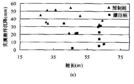 预制桩基础与灌注桩基础实测沉降量与桩长关系