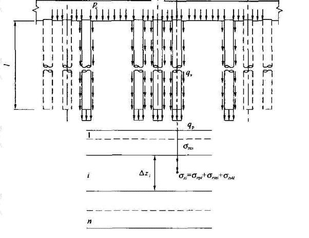 单桩、单排桩、疏桩基础沉降计算示意图