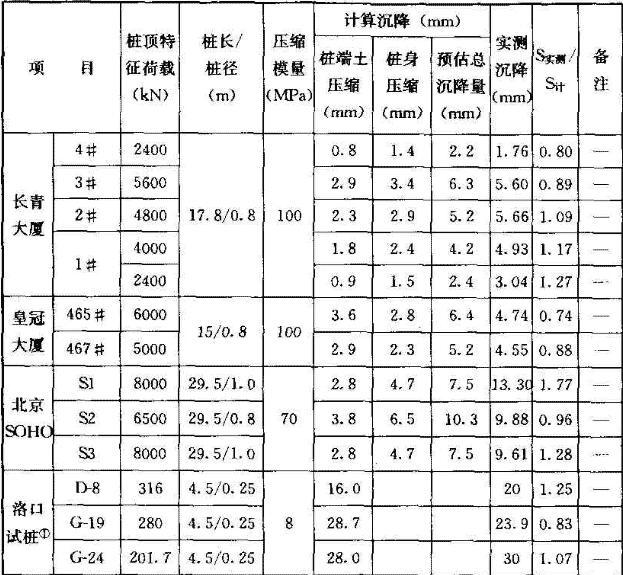 单桩、单排桩计算与实测沉降对比