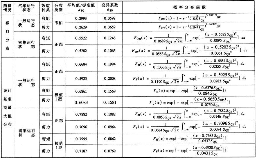 汽车荷载效应统计参数及概率分布函数