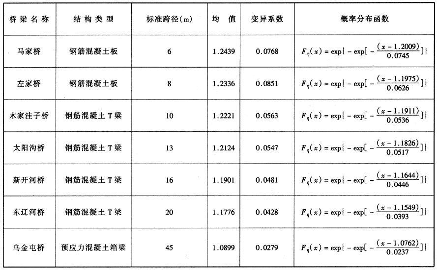 汽车荷载冲击系数统计参数及概率分布函数