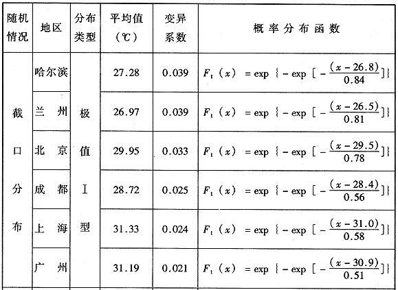 年最高日平均气温统计参数及概率分布函数