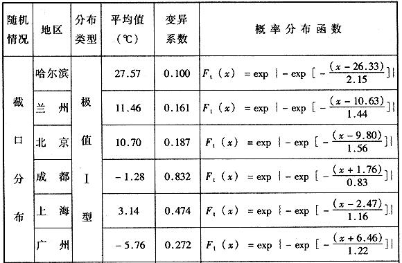 年最低日平均气温统计参数及概率分布函数