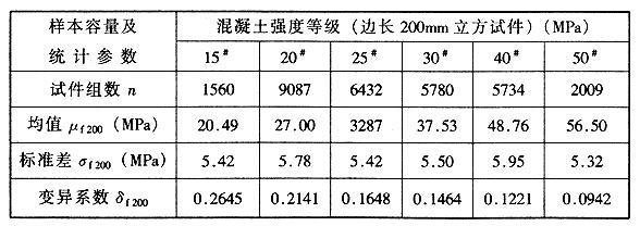 混凝土立方体试件强度统计参数