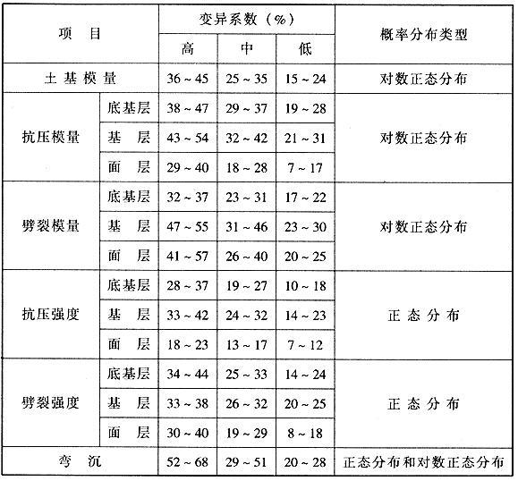 各种材料性能的变异系数及概率分布类型