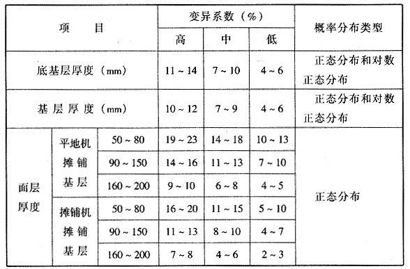 结构层厚度变异系数及概率分布类型