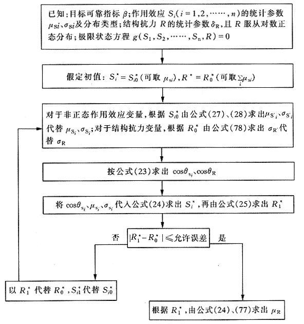 计算μR迭代过程框图