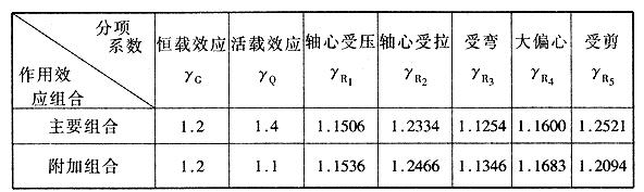 以可靠指标最小二乘法确定的分项系数