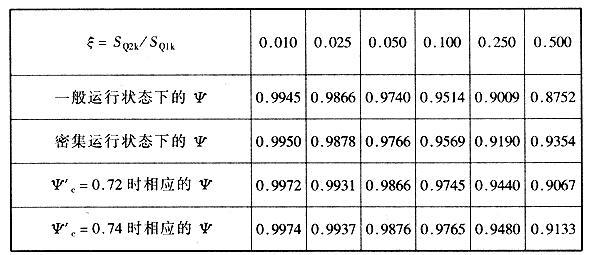 恒载、汽车、人群荷载效应组合时的组合系数