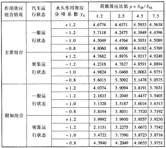 荷载同号和异号效应组合时β值的比较