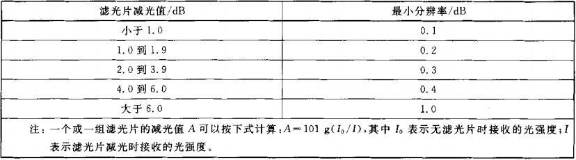 表A.1 光学滤光片的最小分辨率
