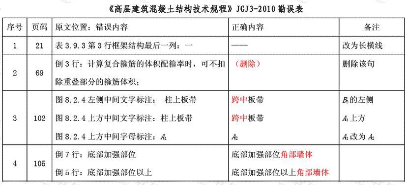 《高层建筑混凝土结构技术规程》JGJ3-2010 勘误表