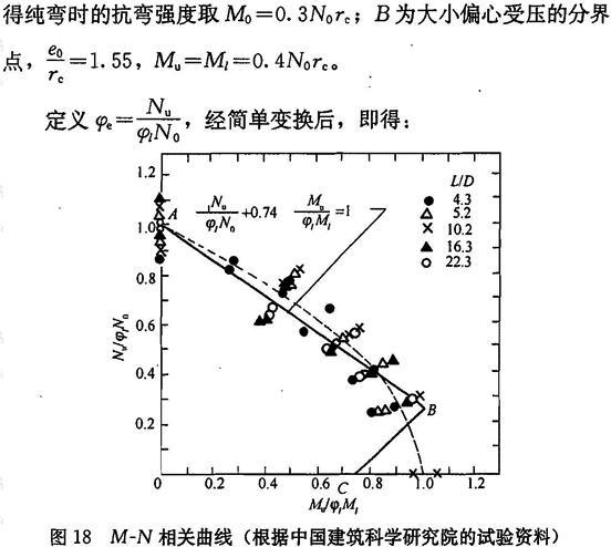 M-N相关曲线