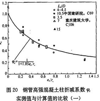 钢管高强混凝土柱折减系数实测值与计算值的比较(一)
