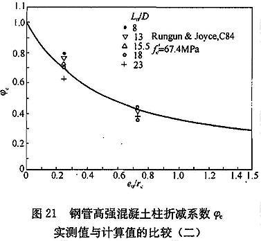 钢管高强混凝土柱折减系数实测值与计算值的比较(二)