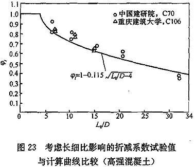 考虑长细比影响的折减系数试验值与计算曲线比较(高强混凝土)