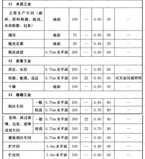 表5.4.1 工业建筑一般照明标准值