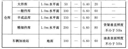 表5.5.1 公共和工业建筑通用房间或场所照明标准值