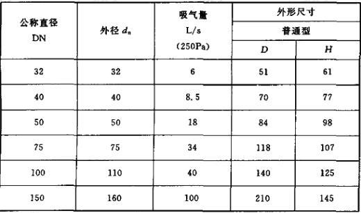 吸气阀规格尺寸(mm)
