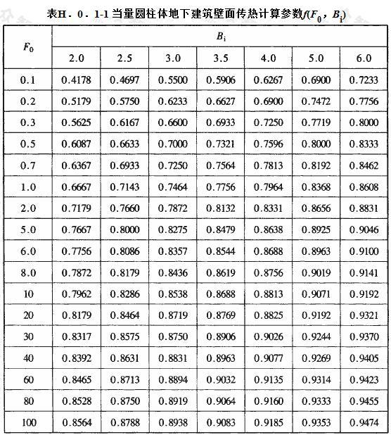 当量圆柱体地下建筑壁面传热计算参数f(F0,Bi)