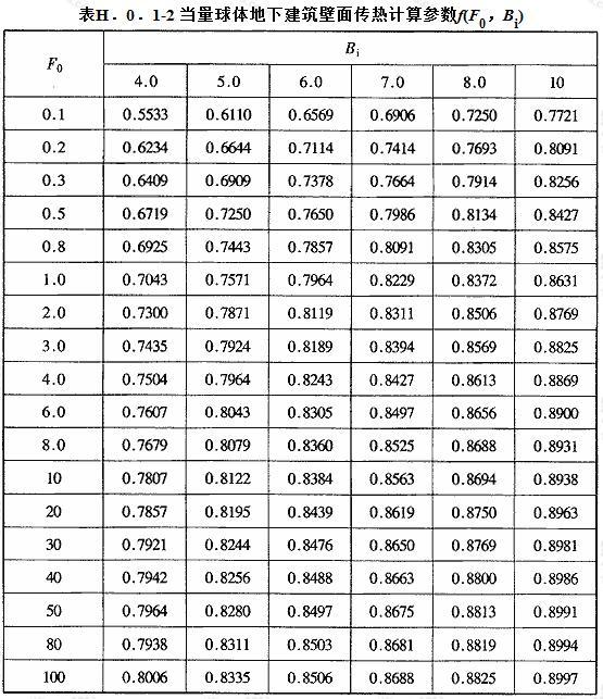 当量球体地下建筑壁面传热计算参数f(F0,Bi)