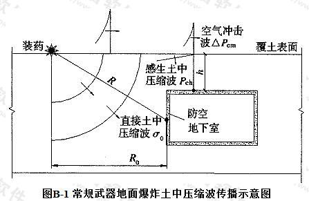 常规武器地面爆炸土中压缩波传播示意图
