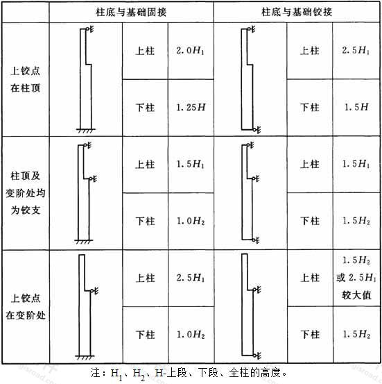 抗风柱的计算长度