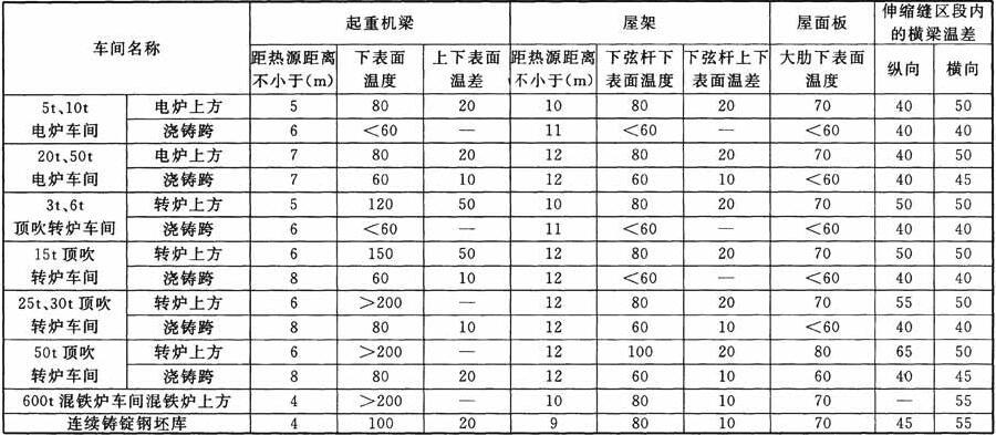 构件表面温度(℃)