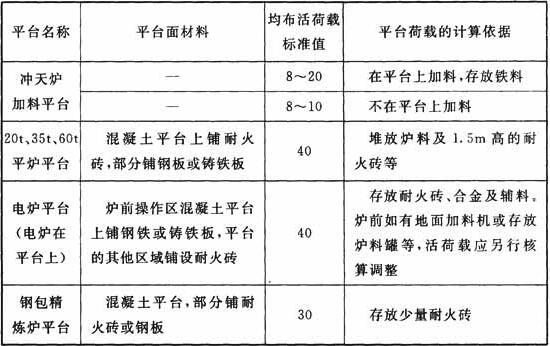 铸工车间熔化工部平台的均布活荷载标准值(kN/m2)