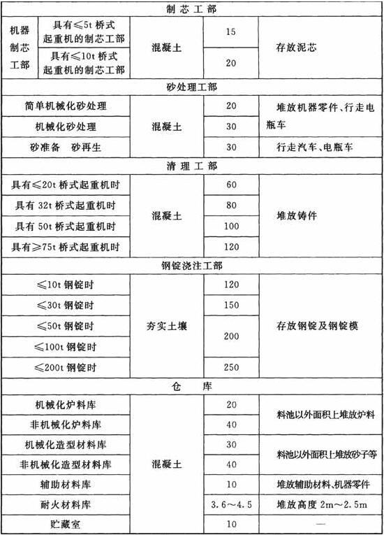 铸工车间地面荷载标准值(kN/m2)