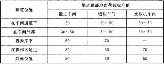 锻造车间烟道顶部地面荷载标准值(kN/m2)