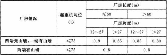 无檩屋盖单跨厂房的空间作用分配系数