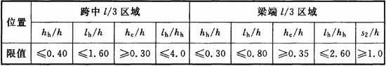 矩形孔洞尺寸和位置的限值
