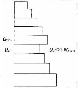竖向抗侧力结构受剪承载力非均匀化(有薄弱层)
