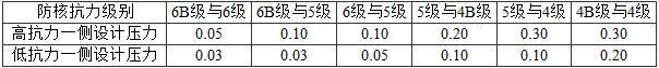 表3.2.11 抗力不同不相邻单元的连通口防护密闭门设计压力值(MPa)