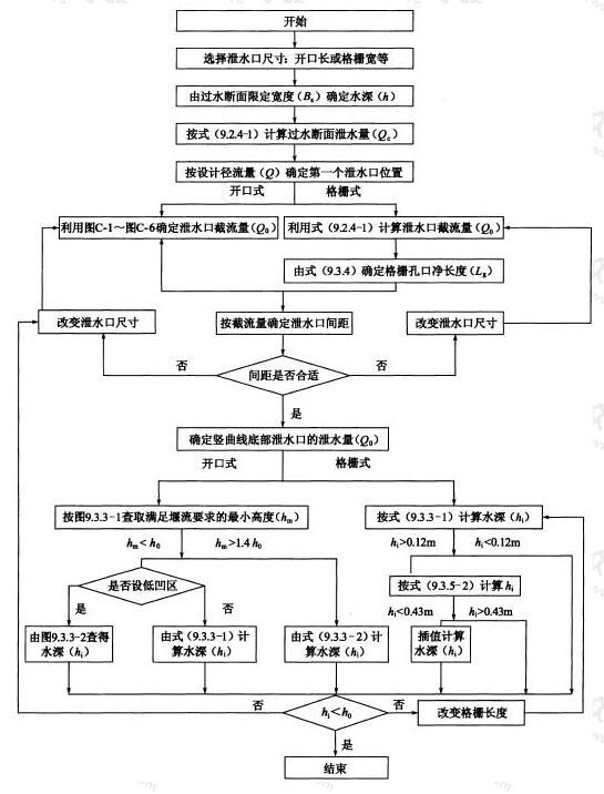 泄水口水力计算框图