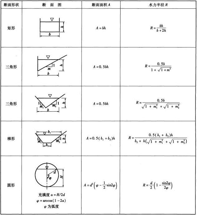 沟管水力半径和过水断面面积计算公式