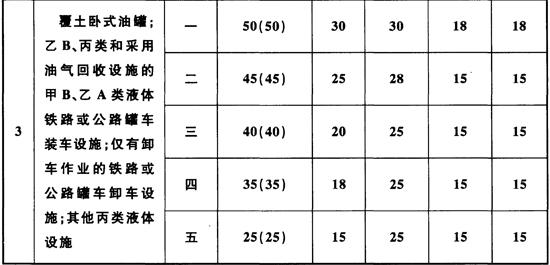 表4.0.10 石油库与库外居住区、公共建筑物、工矿企业、交通线的安全距离(m)