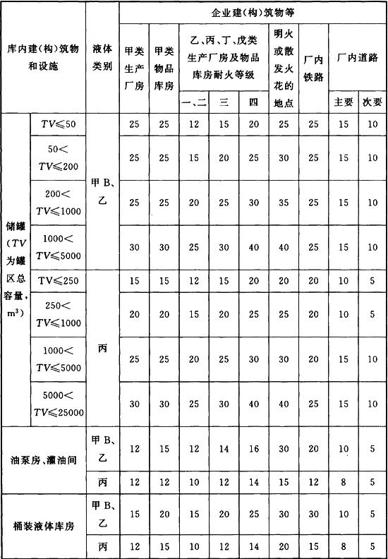 表4.0.16 企业附属石油库与本企业建(构)筑物、交通线等的安全距离(m)