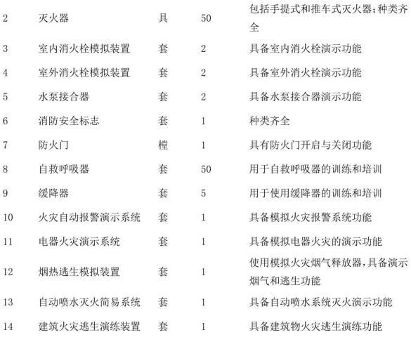 表C.1 第二类社会消防安全培训机构设施、设备、器材配置要求