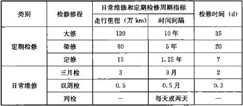 表27.2.3 车辆检修修程和检修周期