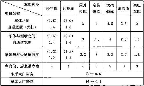 表27.3.14 各车库有关部位最小尺寸(m)