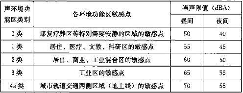 表29.3.2 地上线敏感点的环境噪声限值