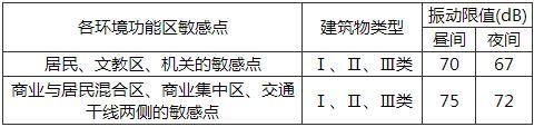 表29.3.3-1 地下线敏感点的环境振动限值