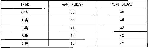 表29.3.3-2 地下线敏感点室内二次辐射噪声限值