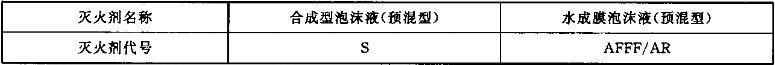 表1 灭火剂类别代号
