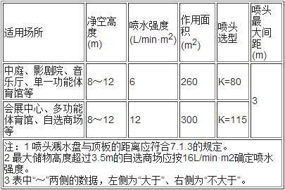 表5.0.1A 非仓库类高大净空场所的系统设计基本参数